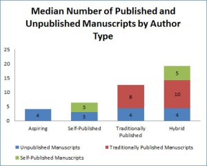 manuscripts published for self pub or traditionally published
