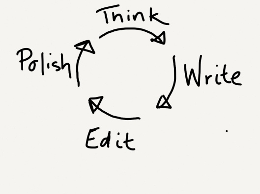 writing-cycle-editing-think-write-edit-polish